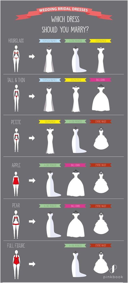 Different Wedding Dress Styles For Body Types