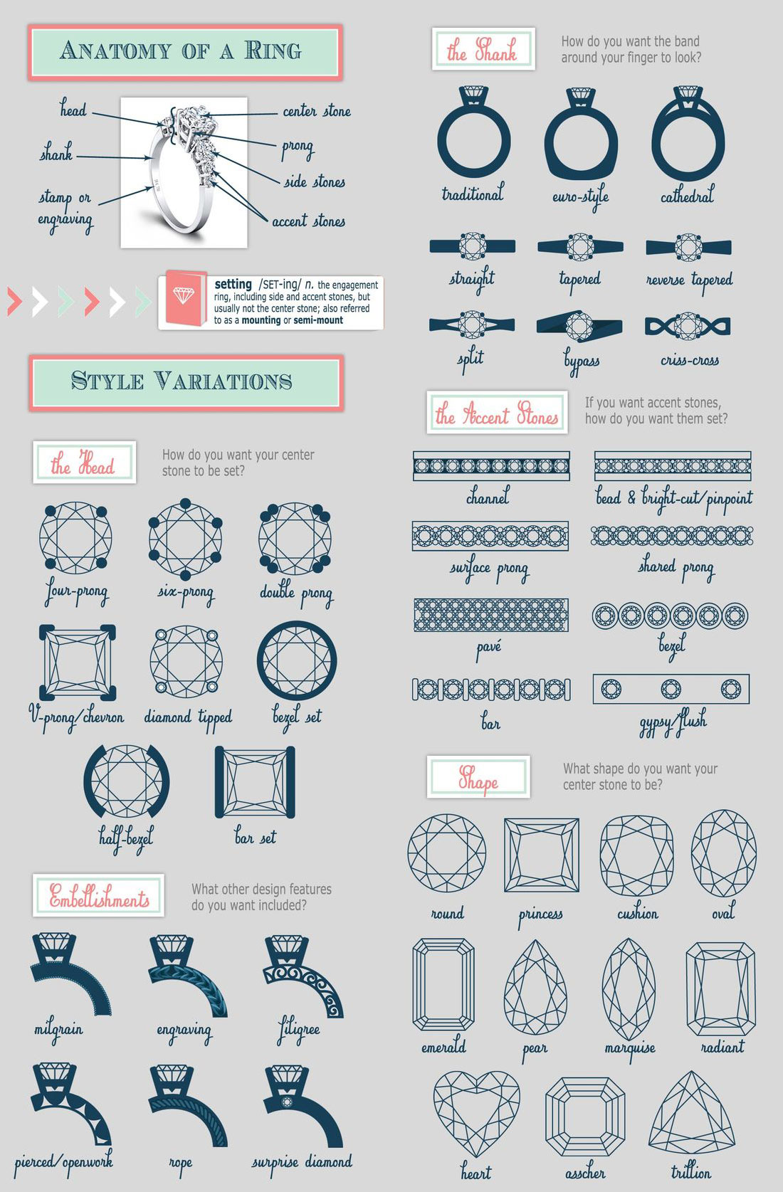 Anatomy of an engagement ring