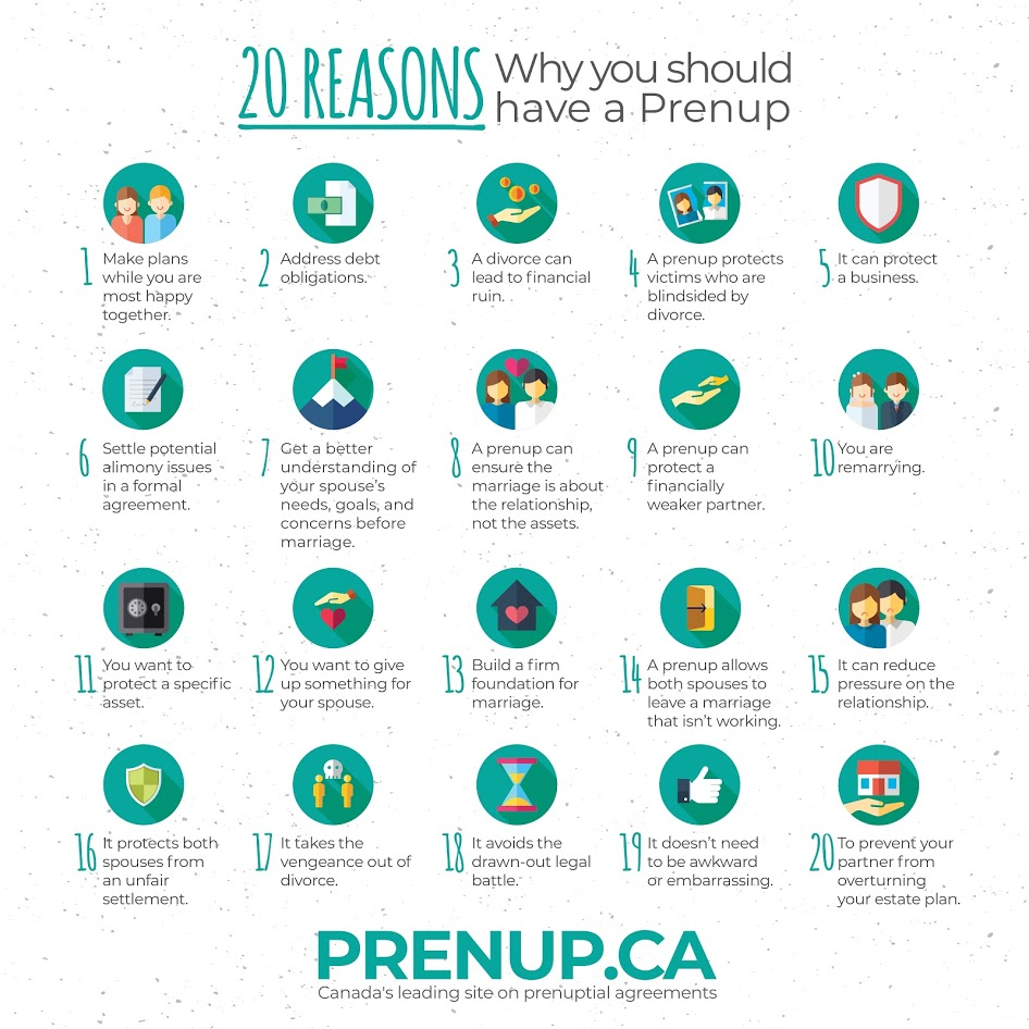 20 Reasons to get a Prenup