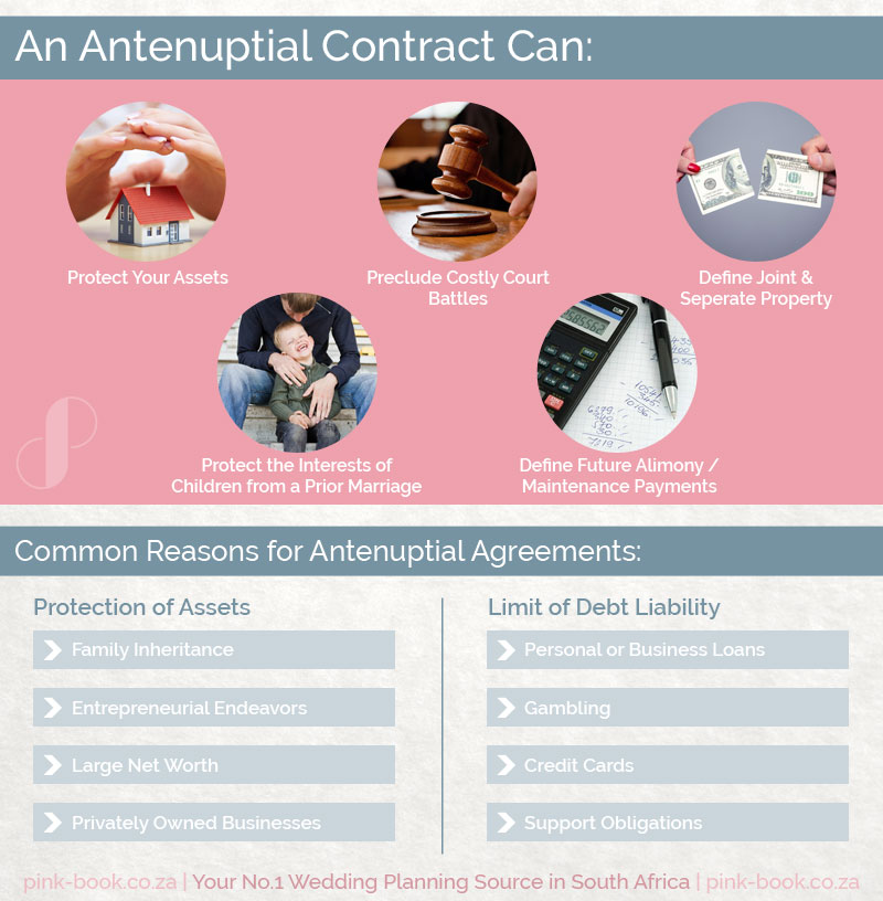 Antenuptial Contract
