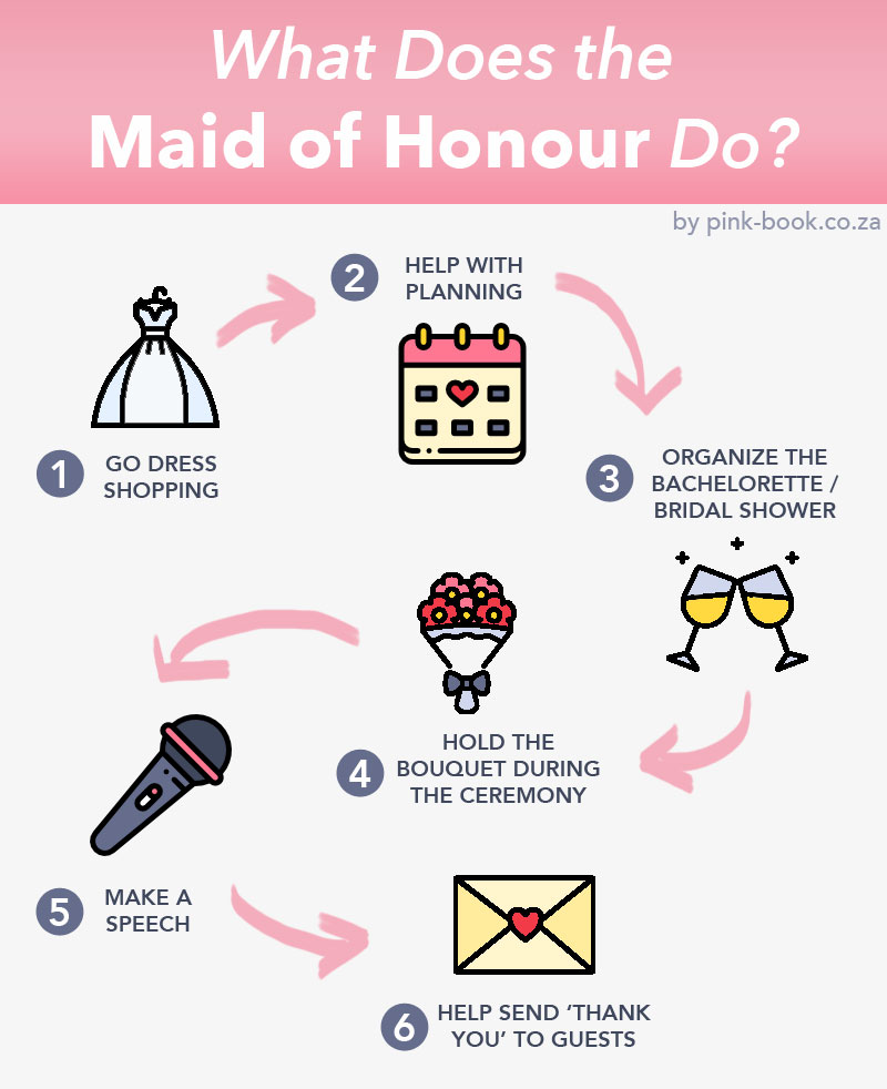 What Does the Maid of Honour Do